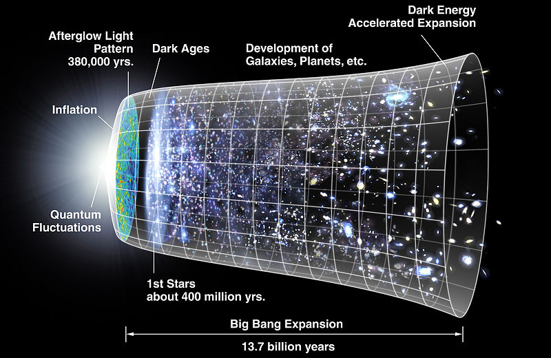 Here's a picture of the big bang purely because it is interesting.
