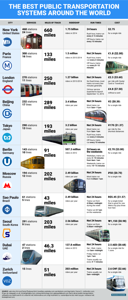 The best public transport systems in the world